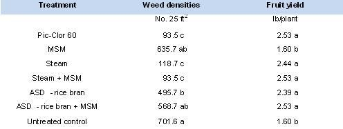 Treatment effect on total weed density, crop injury, and strawberry yield April 28 to September 15, 2011