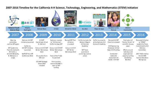 STEM Timeline 2007-2016