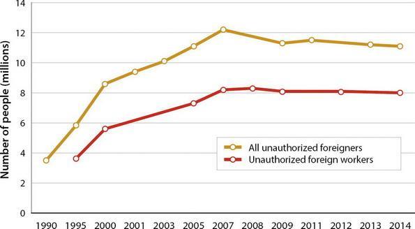 Fig. 1. Extranjeros indocumentados en los Estados Unidos y en la fuerza laboral del país durante 1990 y 2014. Fuente: Passel and Cohn 2016a and 2016b.