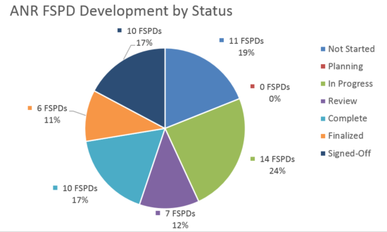 FSPD Pie Chart_09.15.2016