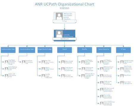 ANR UCPath Organizational Chart