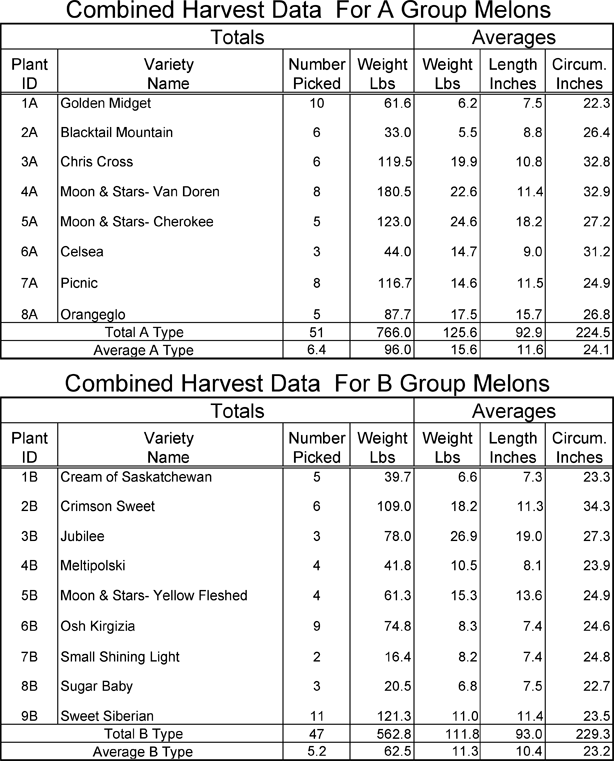 Watermelon harvest data for groups A and B