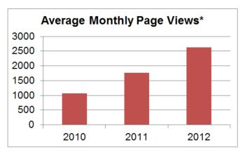 Average Monthly Page Views: May 2010 to March 2012