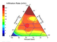 soil texture triangle Infitration