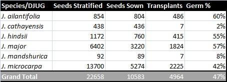 Table 1. Seedlings Produced for 2014 Screening Efforts.
